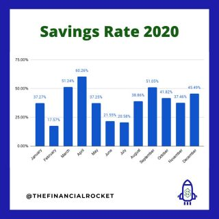 ⭐ 2020 was an awkward year for everyone! Despite that, the focus on personal finance did not go away and my savings rate was close to 40%. In 2021, the expectation is to do better and accelerate the path to financial freedom 🙏 . Follow 💥 @thefinancialrocket 👈🏾 for more financial inspiration! . Comment 🤔 down below: What is your planned savings rate for 2021? . ............  ✔ Follow Me @thefinancialrocket  ✔ Share with a friend!  ............