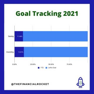 ⭐ Have a plan and execute it. After getting my budget set for 2021, it's time to put it in practice. Already covered more than 10% of my savings and investments goals for this year.  . Follow 💥 @thefinancialrocket 👈🏾 for more financial inspiration! . Comment 🤔 down below: Have you set your 2021 financial goals? .  ............