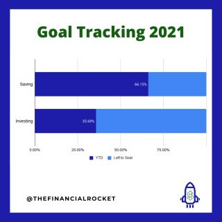 ⭐ Results do come when you are consistent. Every month I save and invest a percentage of my salary and 4 months later this is my progress... . Follow 💥 @thefinancialrocket 👈🏾 for more financial inspiration! . ............  ✔ Follow Me @thefinancialrocket  ✔ Share with a friend!  ............