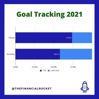 ⭐ 5 months left in 2021 and goals are mostly on track. Successful goals start by setting specific targets every year and every month! . Follow 💥 @thefinancialrocket 👈🏾 for more financial inspiration! . ............  ✔ Follow Me @thefinancialrocket  ✔ Share with a friend!  ............